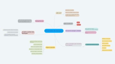 Mind Map: Penetración de mercados