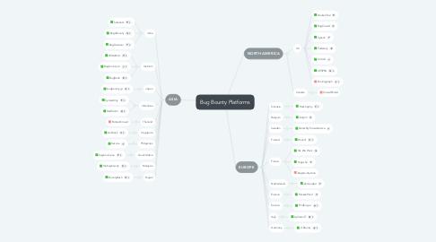 Mind Map: Bug Bounty Platforms