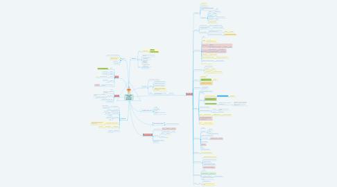 Mind Map: Project Plan 't Gilde Vakcollege Gorinchem