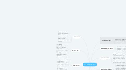 Mind Map: SUITES OFIMÁTICAS