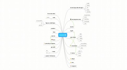 Mind Map: NADAL