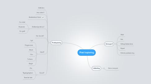 Mind Map: Pirat kopiering