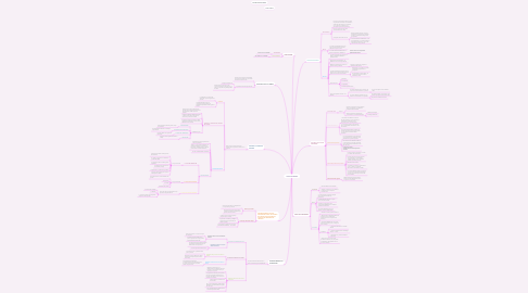 Mind Map: COSTO ESTÁNDAR