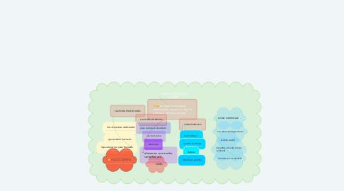 Mind Map: PRENVENCION DE LA CARIES
