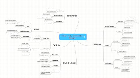 Mind Map: L'e-tutor: ruolo, caratteristche e tipologie