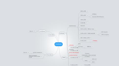 Mind Map: Academia