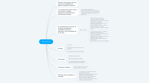 Mind Map: Microfinazas