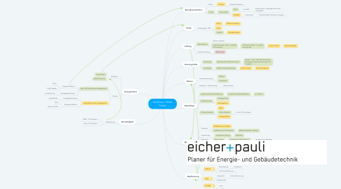 Mind Map: Hochhaus - Netto Positiv