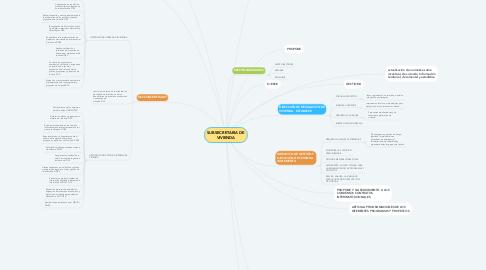 Mind Map: SUBSECRETARIA DE VIVIENDA