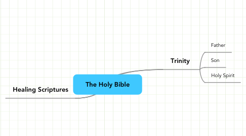 Mind Map: The Holy Bible