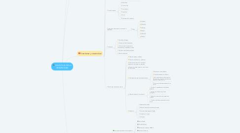 Mind Map: DIDÁCTICA DE LA CREATIVIDAD