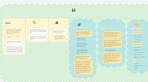 Mind Map: Principios de Los Derechos Humanos