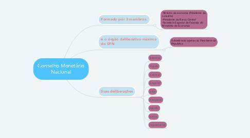 Mind Map: Conselho Monetário Nacional