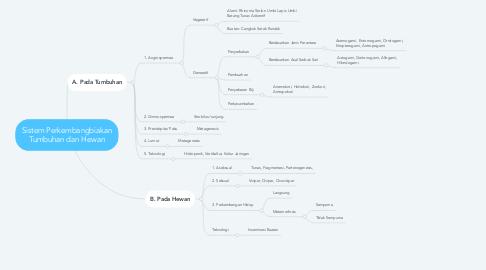 Mind Map: Sistem Perkembangbiakan Tumbuhan dan Hewan