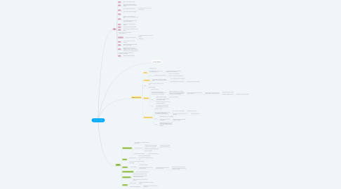Mind Map: Giovanni Verga