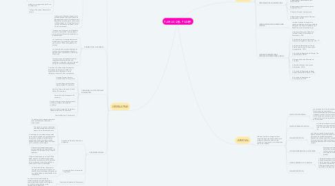 Mind Map: RAMAS DEL PODER