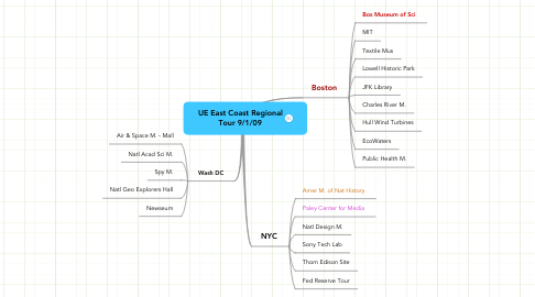 Mind Map: UE East Coast Regional