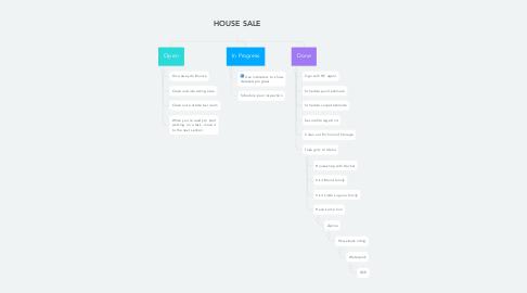Mind Map: HOUSE SALE