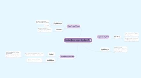 Mind Map: Ausbildung oder Studium?