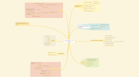 Mind Map: Board Meeting - jak odpalić?