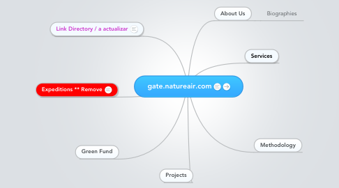 Mind Map: gate.natureair.com