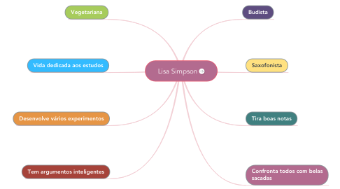 Mind Map: Lisa Simpson