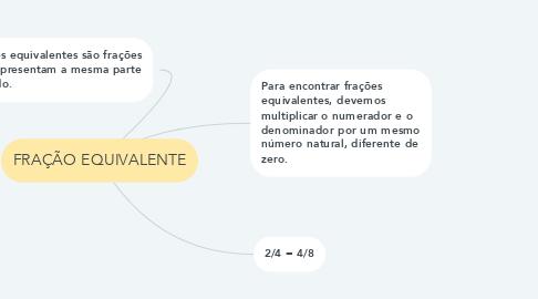 Mind Map: FRAÇÃO EQUIVALENTE