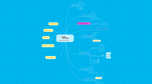 Mind Map: naturevacations.com