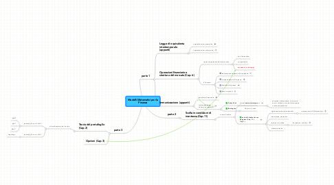 Mind Map: Modelli Matematici per la Finanza