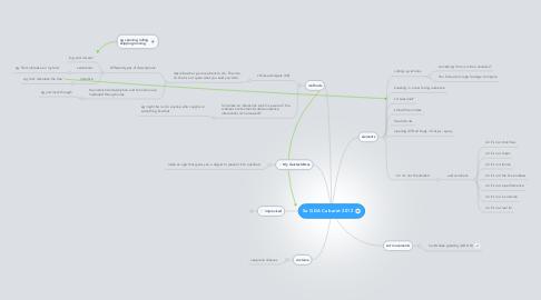 Mind Map: 5a GDA Cabaret 2012