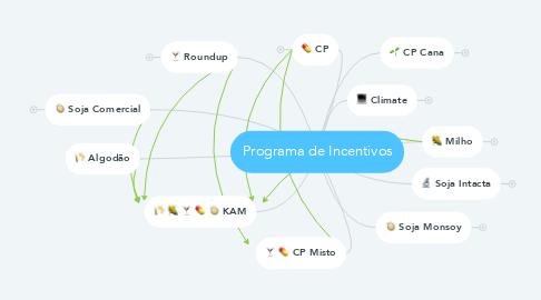 Mind Map: Programa de Incentivos