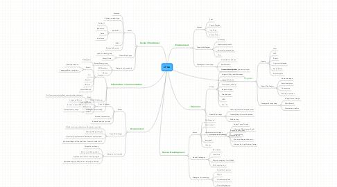 Mind Map: CPNA
