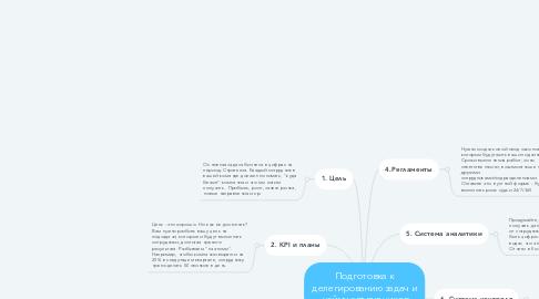 Mind Map: Подготовка к делегированию задач и найму сотрудников