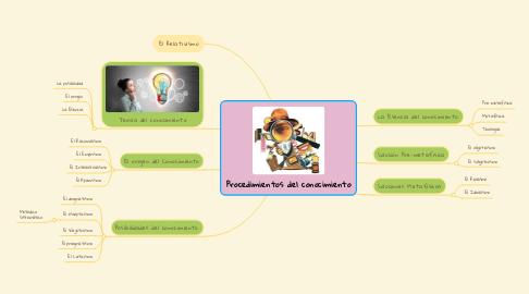 Mind Map: Procedimientos del conocimiento