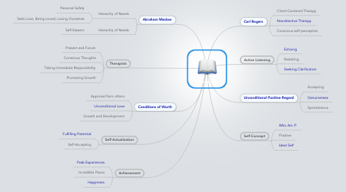 Mind Map: Humanistic