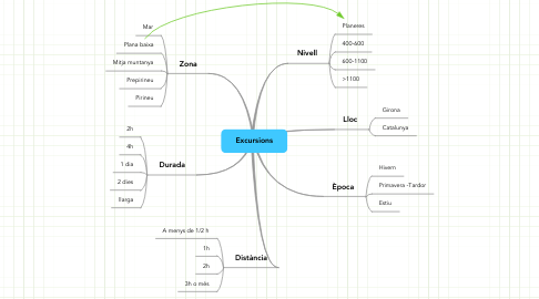 Mind Map: Excursions