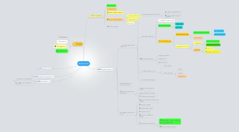 Mind Map: Второй этап