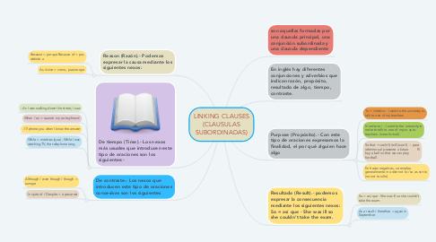 Mind Map: LINKING CLAUSES (CLAUSULAS SUBORDINADAS)