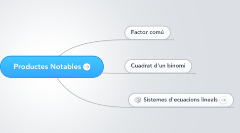 Mind Map: Productes Notables