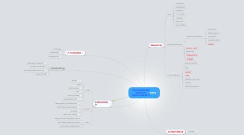 Mind Map: FOKUSOMRÅDER VODSKOV SKOLE 2012/2013