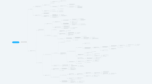 Mind Map: SHORE POWER ON
