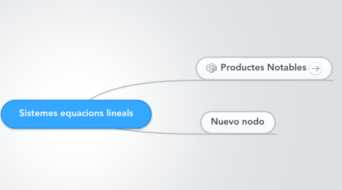 Mind Map: Sistemes equacions lineals