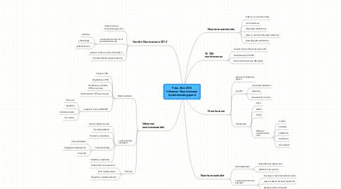Mind Map: Puhe 28.4.2012 Vahannan Nuorisoseuran hyväntekeväisyysjamit