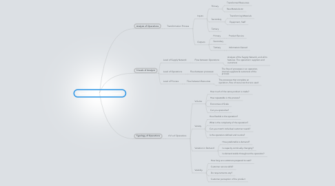 Mind Map: Operations & Strategy Managent