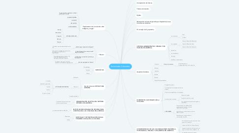 Mind Map: Sociedades Coloniales.