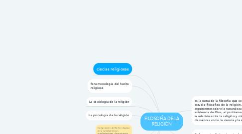 Mind Map: FILOSOFÍA DE LA RELIGIÓN