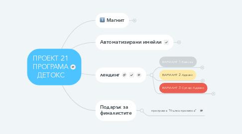 Mind Map: ПРОЕКТ 21 ПРОГРАМА ДЕТОКС