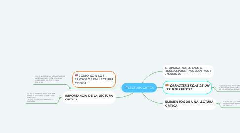 Mind Map: LECTURA CRTICA