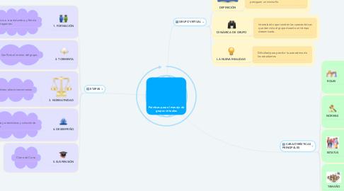 Mind Map: Prácticas para el manejo de grupos virtuales