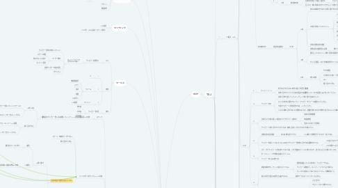 Mind Map: キャラビジネス ステップセールスFW  (林)